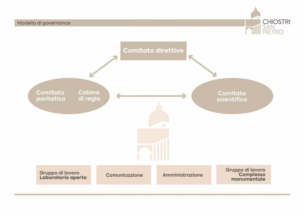 Modello Governance